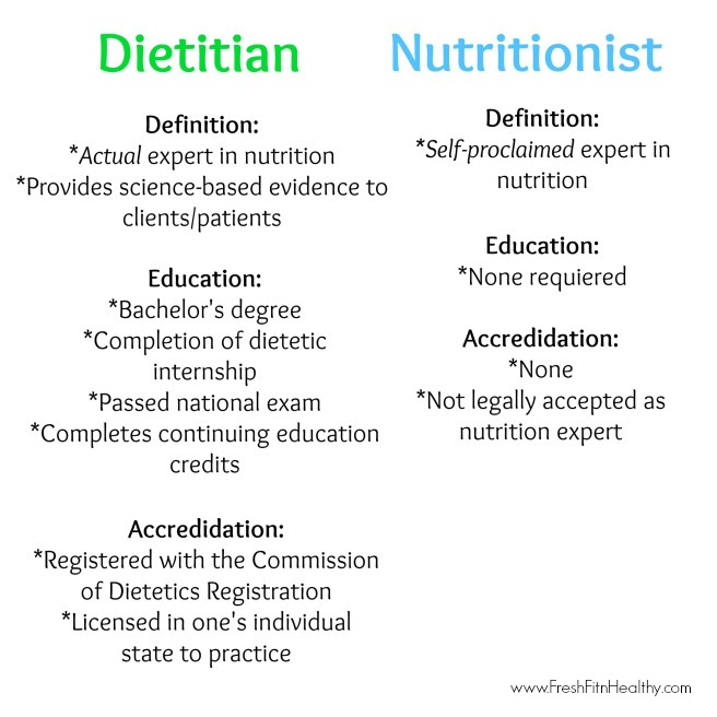 Registered Dietitian (rd) Vs Nutritionist  Fresh Fit N. How To Improve My Credit Score Quickly. Treatment Planning Software E Clinic Dallas. Culinary Institute Of Dallas. Pci Compliance Scanner Culinary School Degree. Sharepoint 2010 Usage Reports. Which Is Best Internet Browser. Interest Rates Student Loan Red Chrysler 200. Bankrupt Solar Companies Virtual Servers Linux
