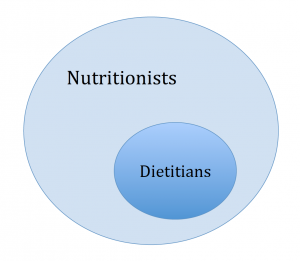 rd vs nutritionist